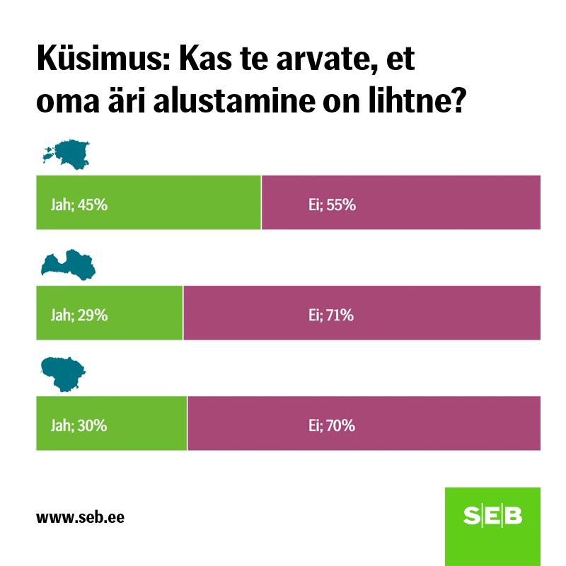 SEB uuring: Eestis on ettevõtlusaktiivsus suurem kui teistes Balti riikides