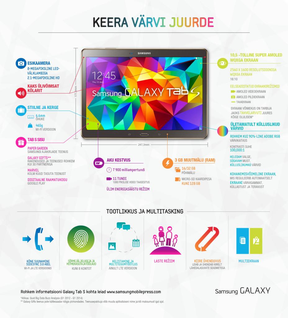 Final Galaxy Tab S InfographicEE