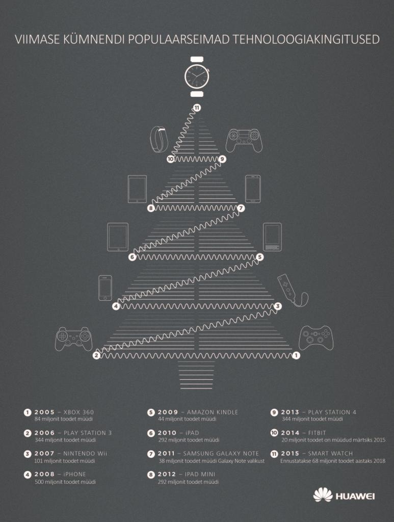 Viimase kümne aasta kõige populaarsemad tehnoloogilised jõulukingid