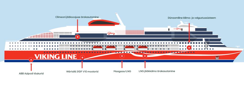 Viking Gloryst saab üks maailma kliimateadlikumaid reisilaevu